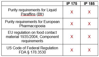 Die folgende Tabelle bietet einen Überblick über ISANE® Produktzertifikate.