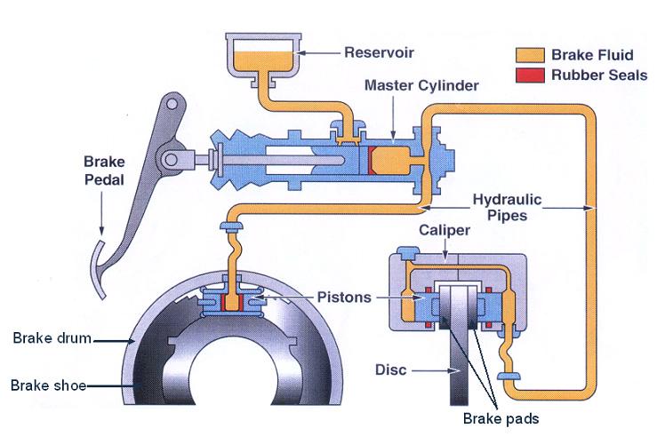Wie funktioniert das Bremssystem